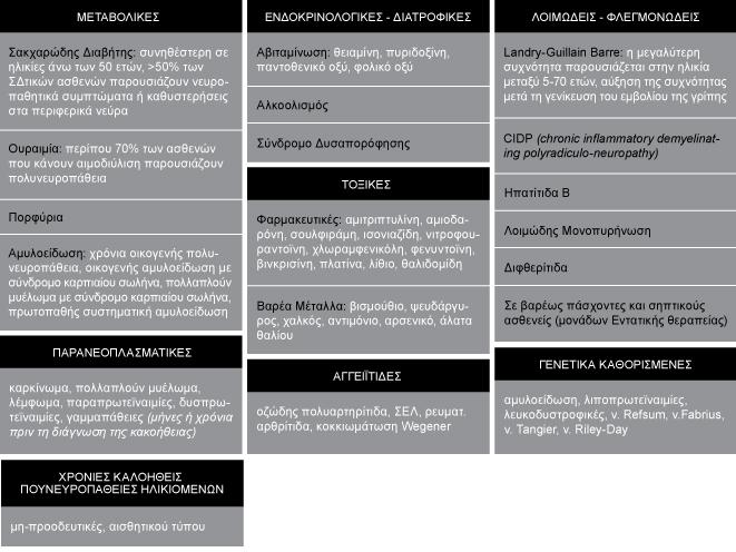 polyneuropatheies